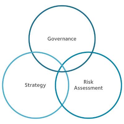 3 Circles of Risk Assessment